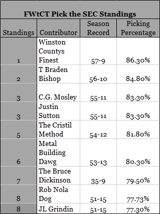 Fwtct_standings_week_8_medium