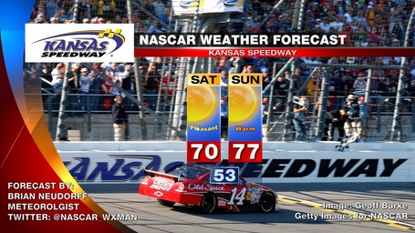 Nascar_weather_forecast_kansas_medium