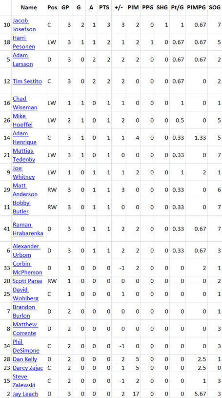 Albany_stats_roundup_3_skaters_medium