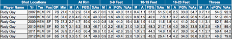 Rudy_gay_shot_percentages_medium