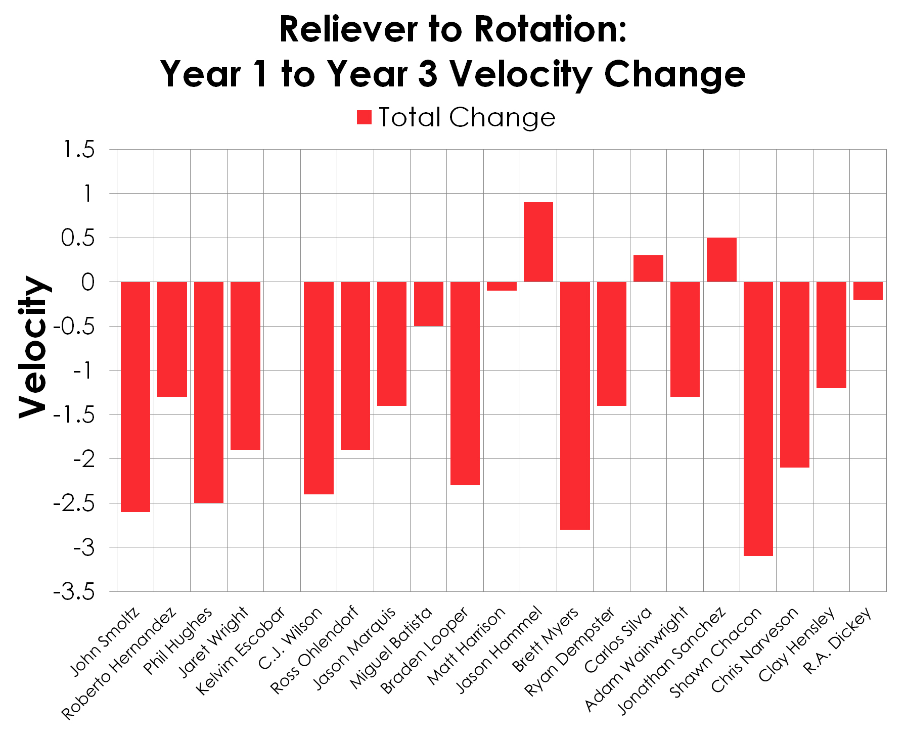 Velocity-change-relievers-rotation_medium