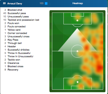 Heatmap_davyarnaud_rightback_tfc_20102012_medium