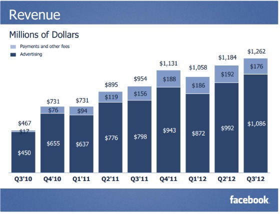 Facebook_q3_revenue