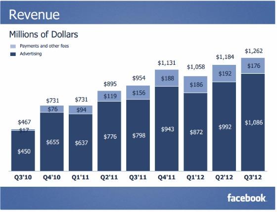 Facebook_q3_revenue