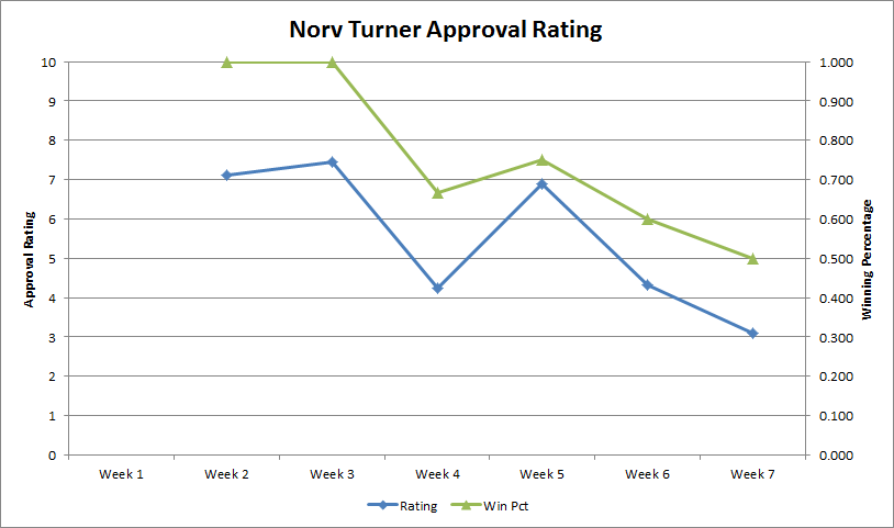 Norv-approval-rating-week-7_medium