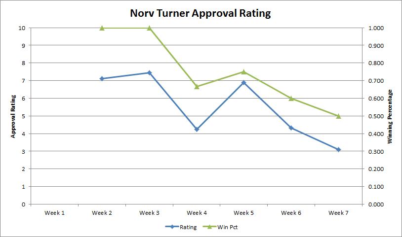 Norv-approval-rating-week-7_medium
