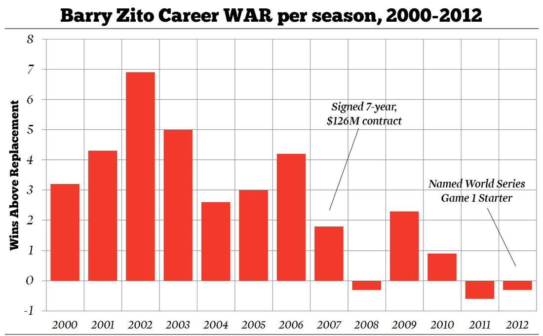 Barry-zito-war-per-season_medium