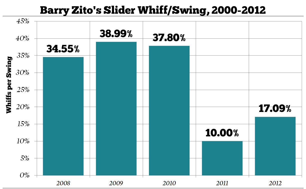 Barry-zito-slider-whiff-swing-per-season_medium
