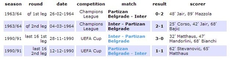 Inter_partizan_stats_medium