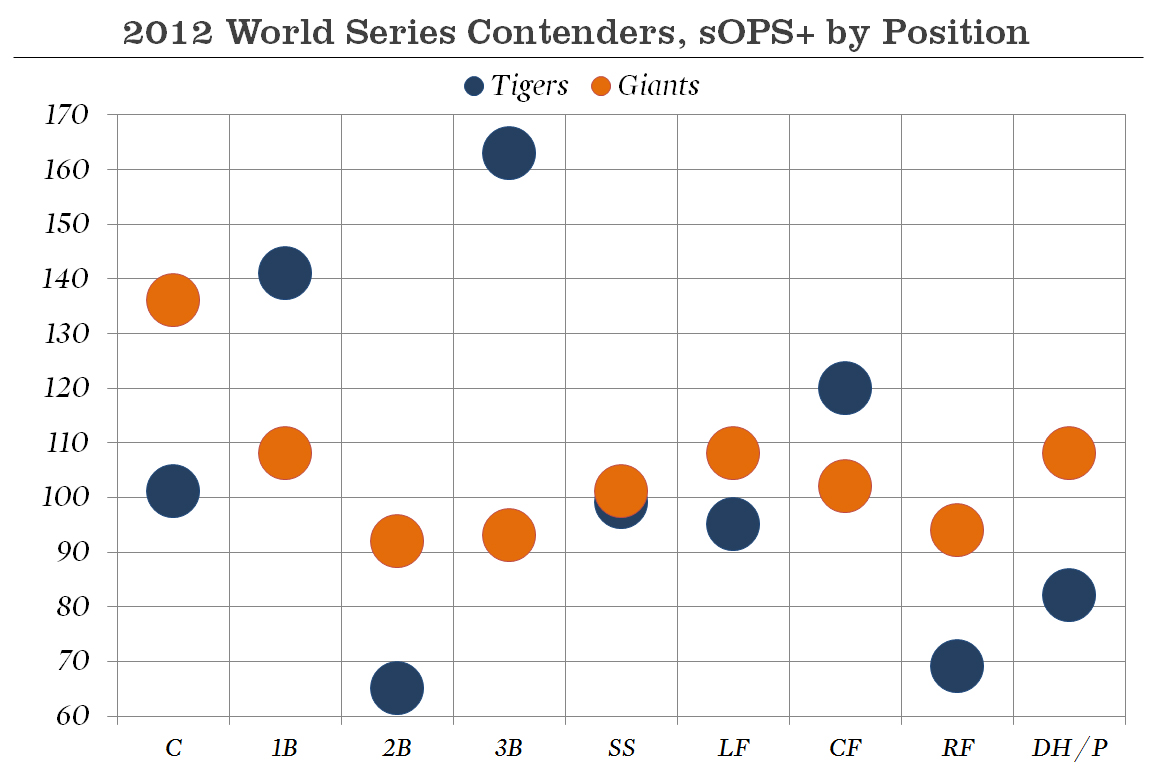 2012-world-series-ops-by-position_medium