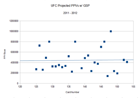 Ufc_ppv_buyrates_2011_-_2012_with_gsp_medium
