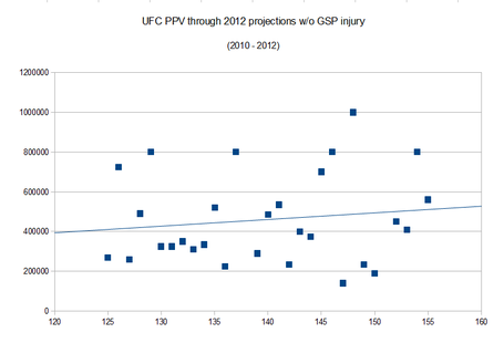 Ufc_ppv_projections_medium