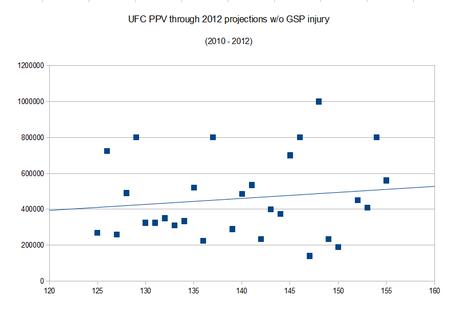 Ufc_ppv_projections_medium