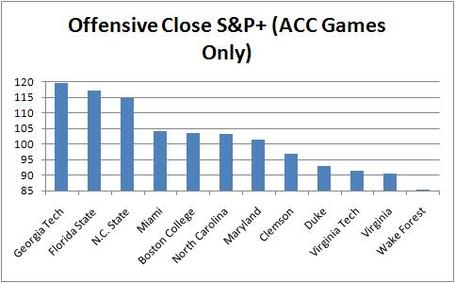 Offensive_close_s_p__acc_games_only_medium
