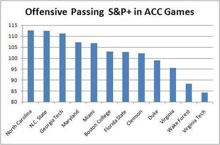Offensive_passing_s_p__in_acc_games_medium