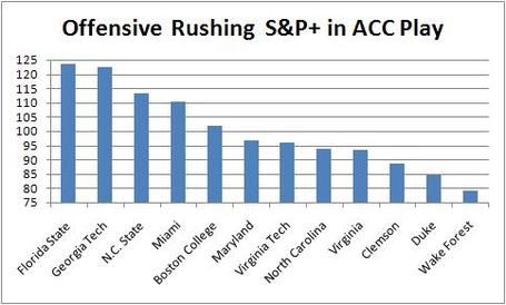 Offensive_rushing_s_p__in_acc_games_only_medium