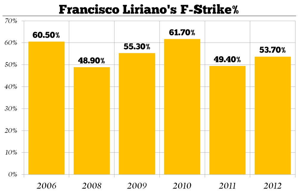 Francisco_liriano_s_f-strike_medium