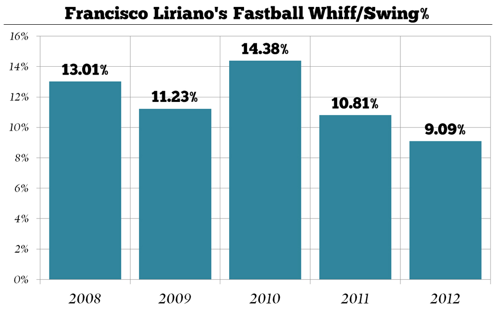 Francisco_liriano_s_fastball_whiff-swing_medium