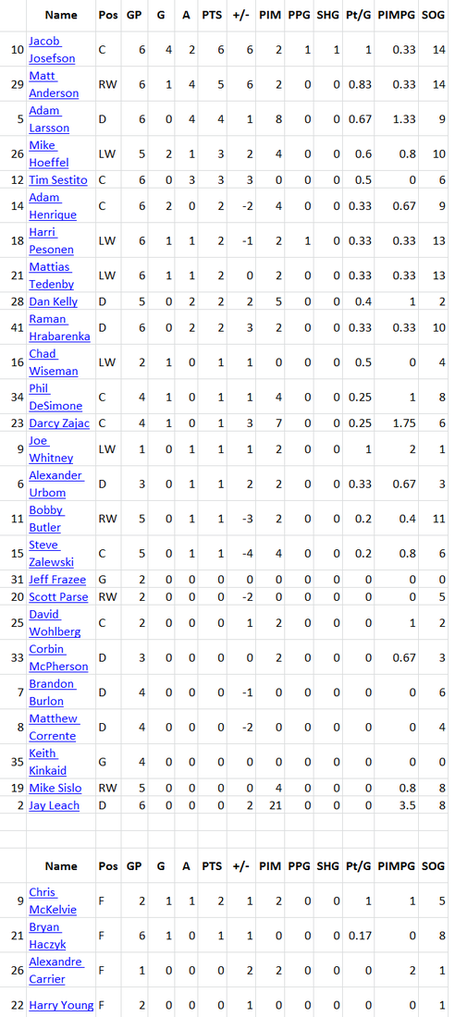Albany_stats_roundup_4_skaters_medium