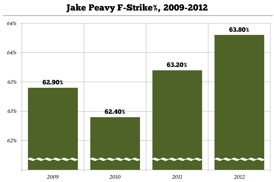 Peavy_f-strike-percent_medium