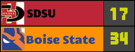 Score-prediction-sdsu_medium