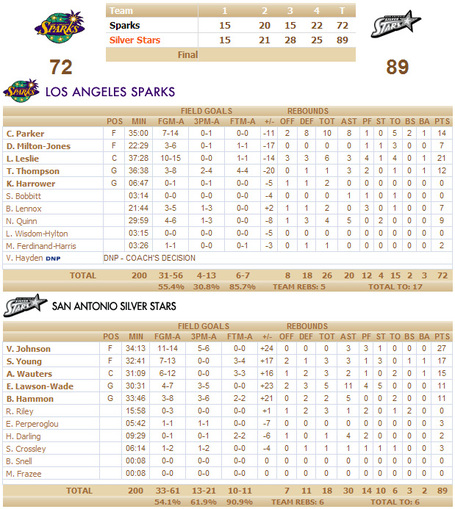 Silverstarslaboxscore2_medium