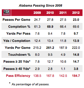 31-alabama_passing_chart