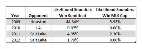 Sounders_playoff_odds_medium