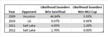 Sounders_playoff_odds_medium