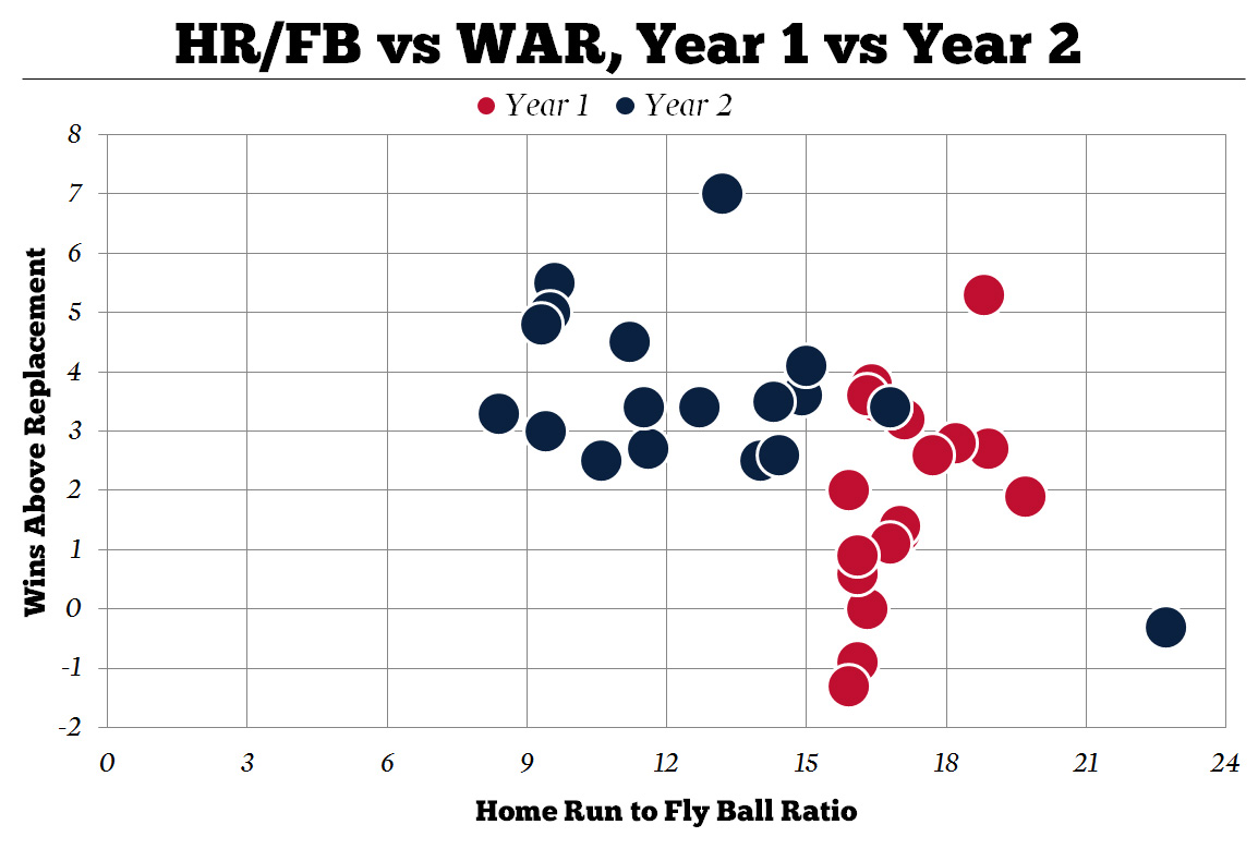 Homerun-flyball_ratio_vs_war_year_1_and_year_2_medium