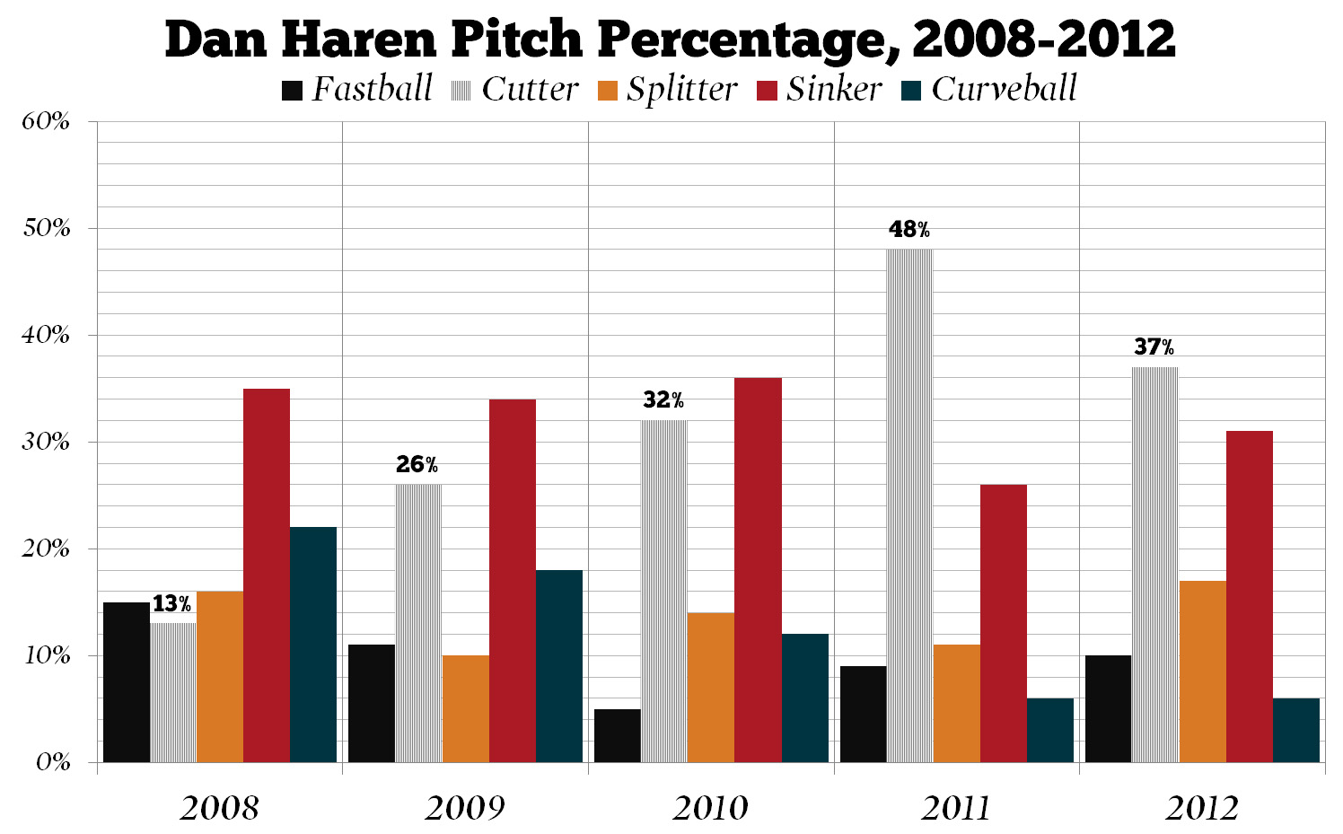 Dan_haren_pitch_percentage_medium