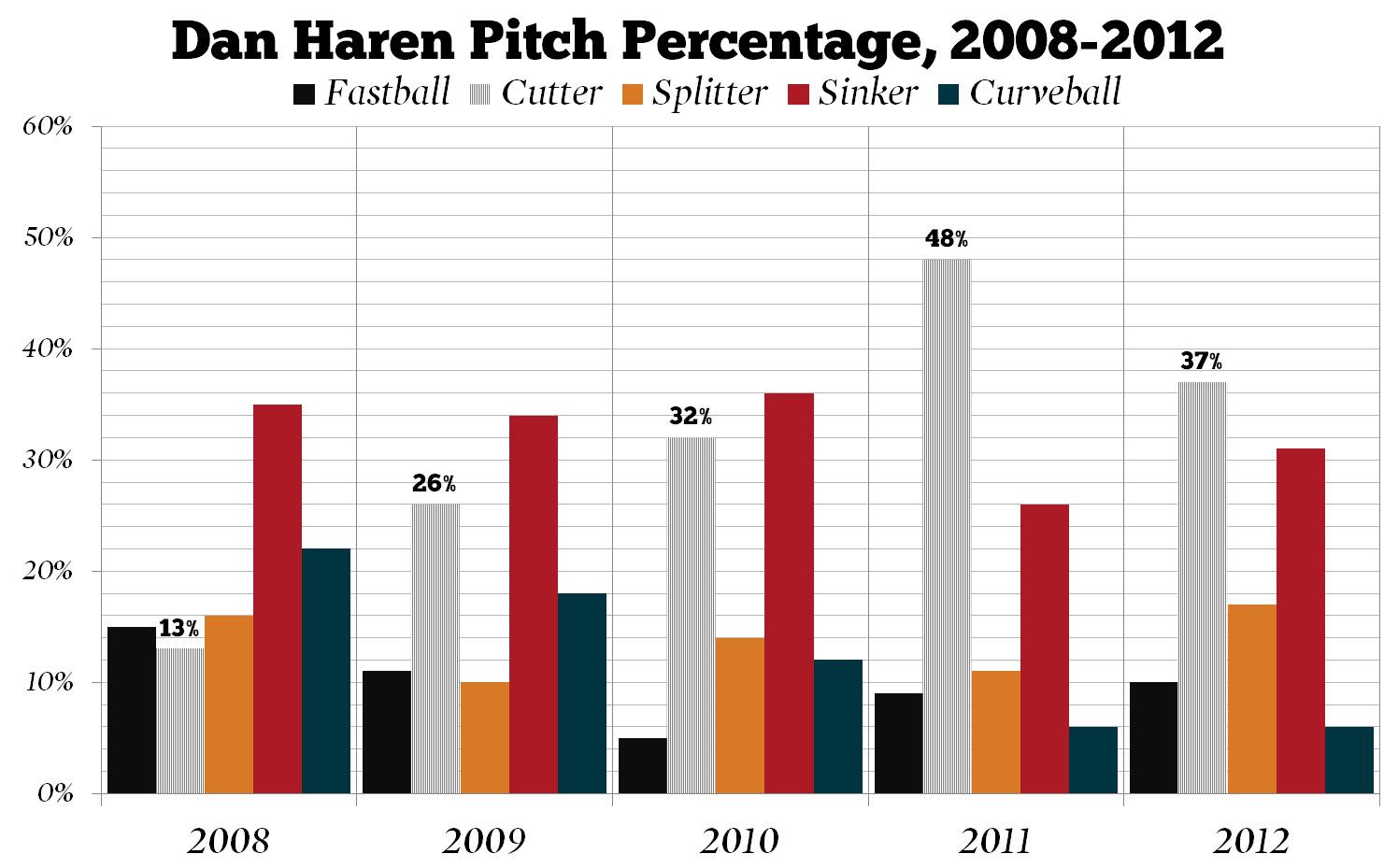 Dan_haren_pitch_percentage_medium