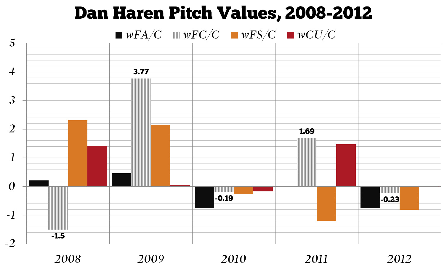 Dan_haren_pitch_values_medium