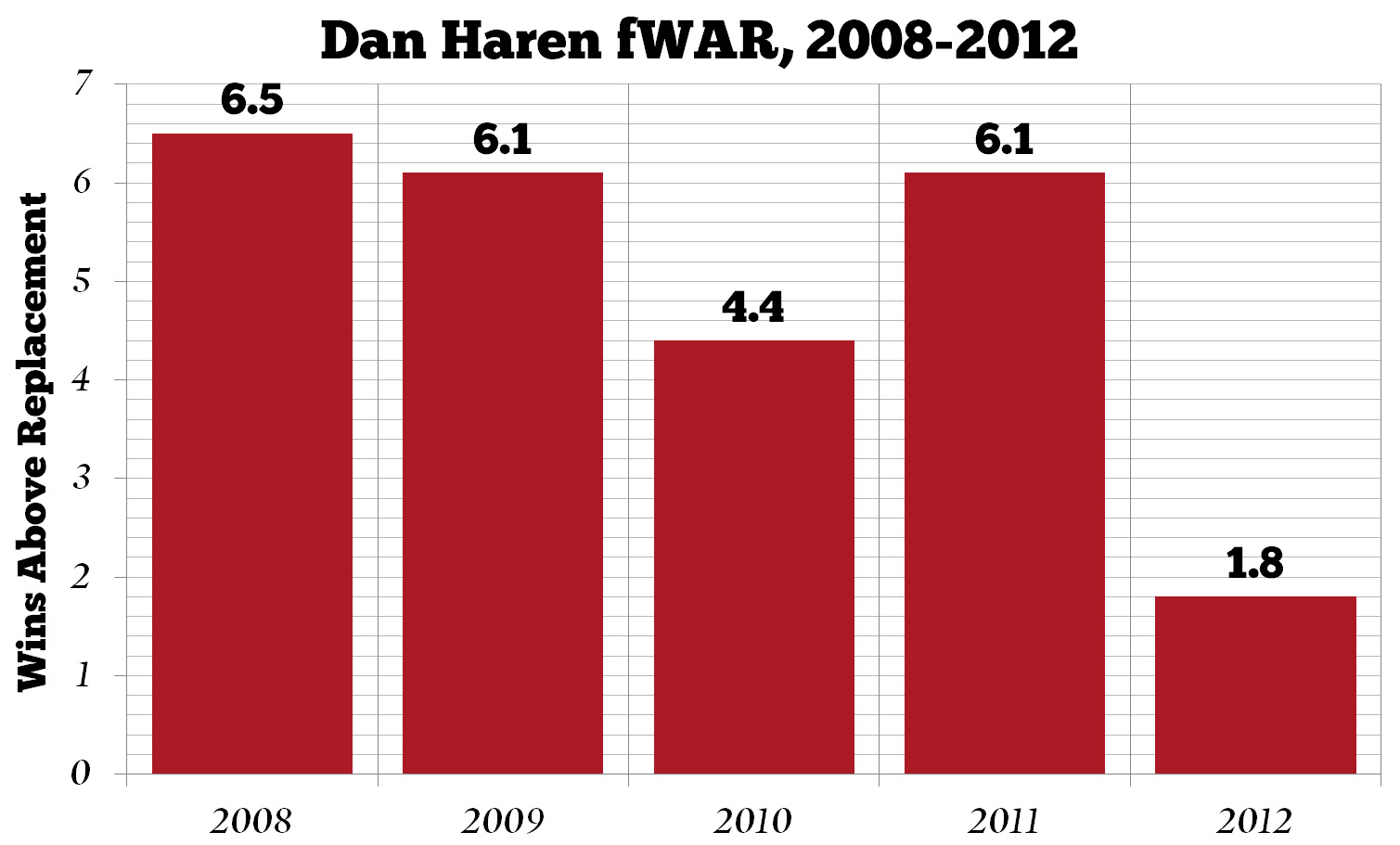 Dan_haren_wins_above_replacement_medium