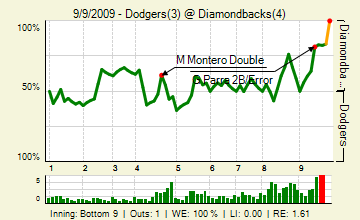 290909129_dodgers_diamondbacks_141465777_live_medium