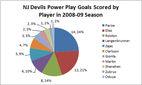 Devils_ppg_2008-09_medium