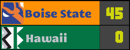 Score-prediction-hawaii_medium