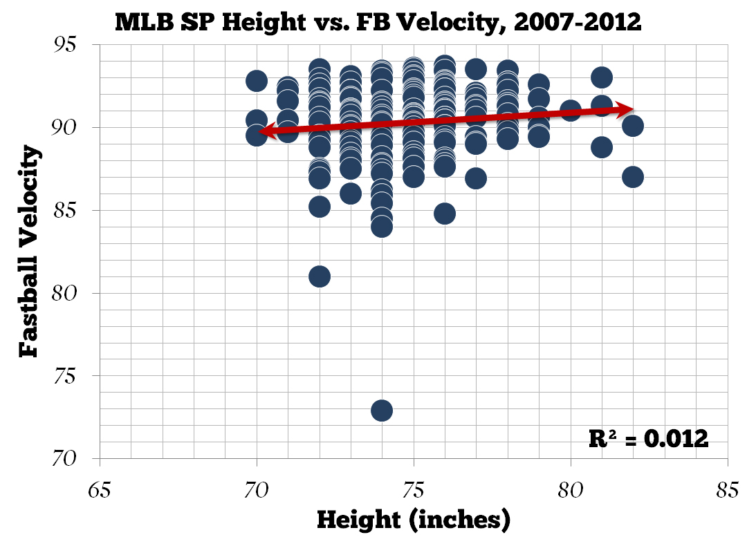Mlb_sp_height_vs_fb_velocity__medium