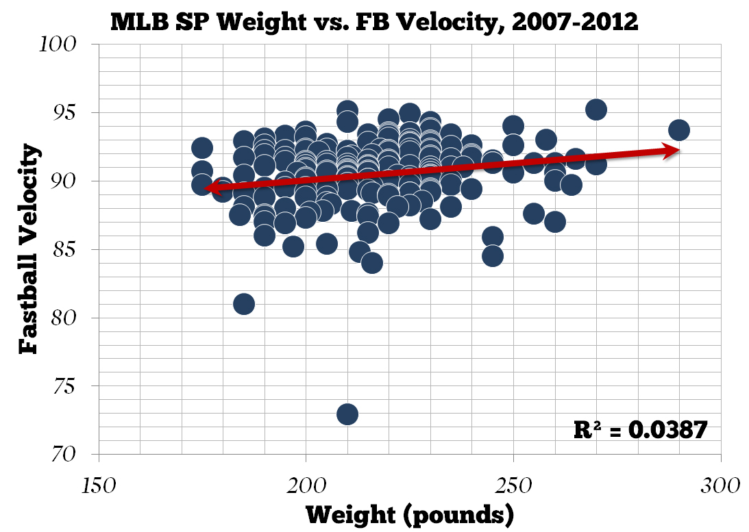 Mlb_sp_weight_vs_fb_velocity__medium