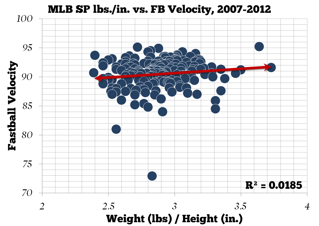 Mlb_sp_height_and_weight_vs_fb_velocity_medium