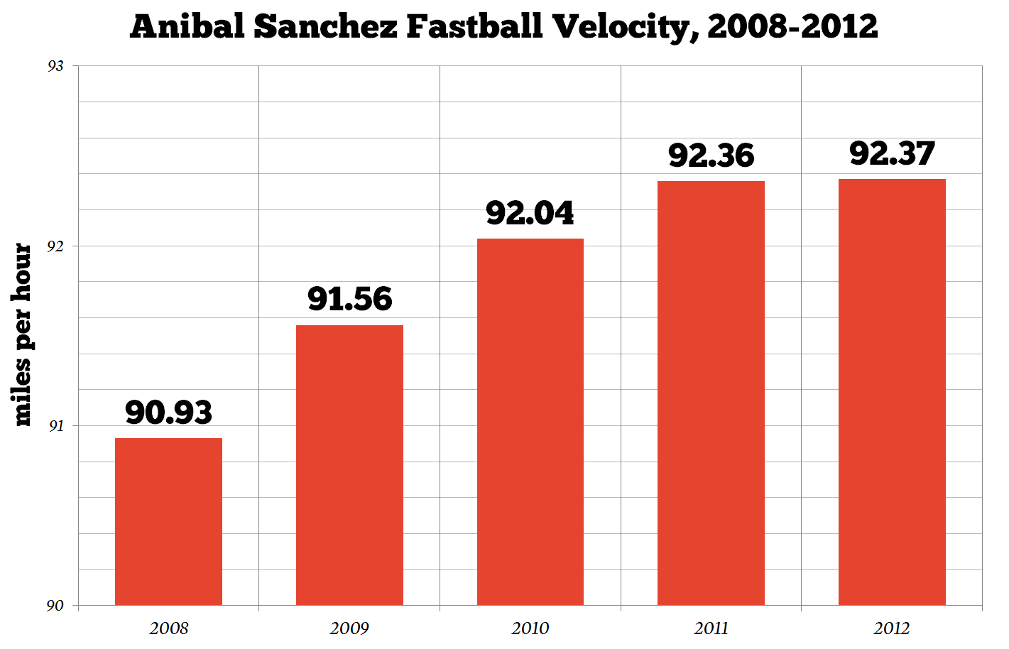 Anibal_sanchez_fastball_velocity_medium