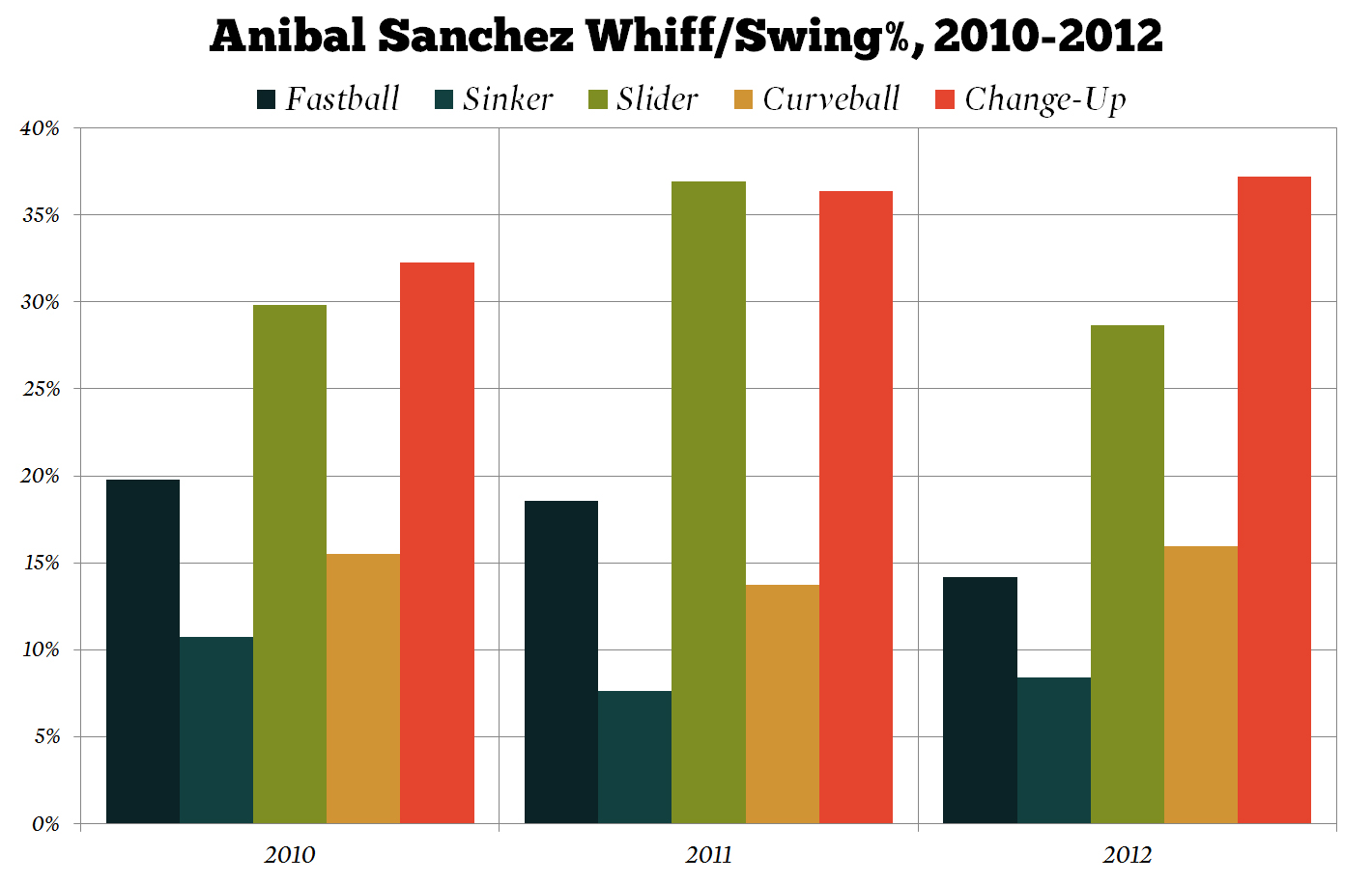 Anibal_sanchez_whiff-swing_percentage_medium