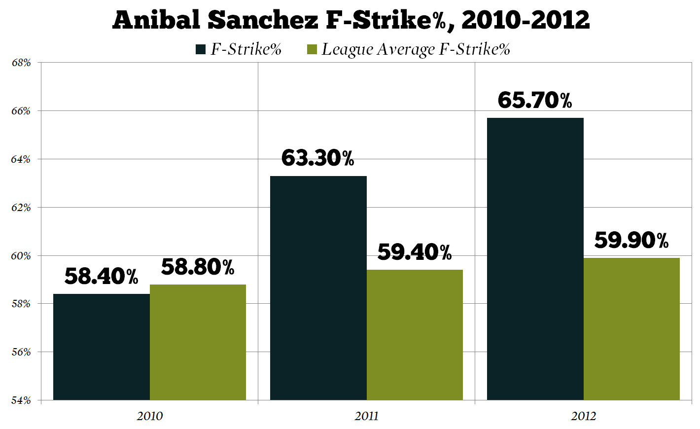 Anibal_sanchez_fastball_strike_percentage_medium