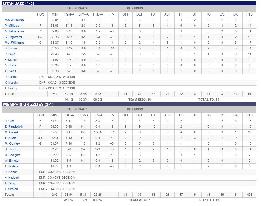 Jazz-mem_box_score