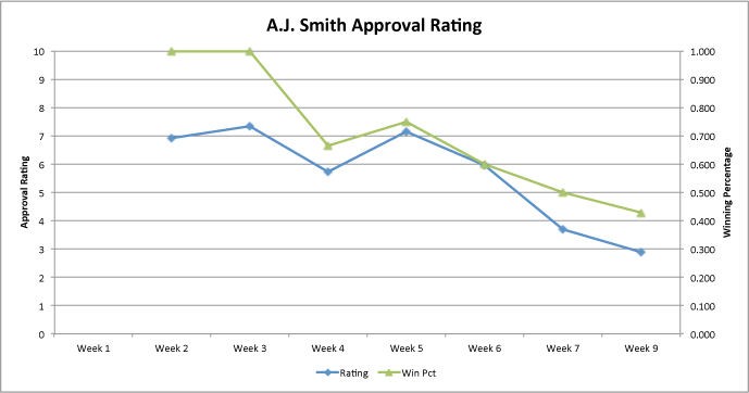 Aj-approval-rating-week-9_medium