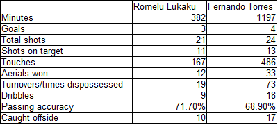 Lukaku_vs_torres_raw_data_medium