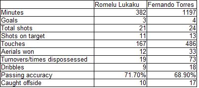 Lukaku_vs_torres_raw_data_medium