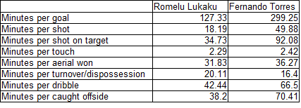 Lukaku_vs_torres_rates_medium