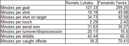 Lukaku_vs_torres_rates_medium
