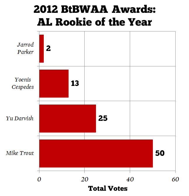 Mlb-rookie-of-the-year-btbwaa_medium